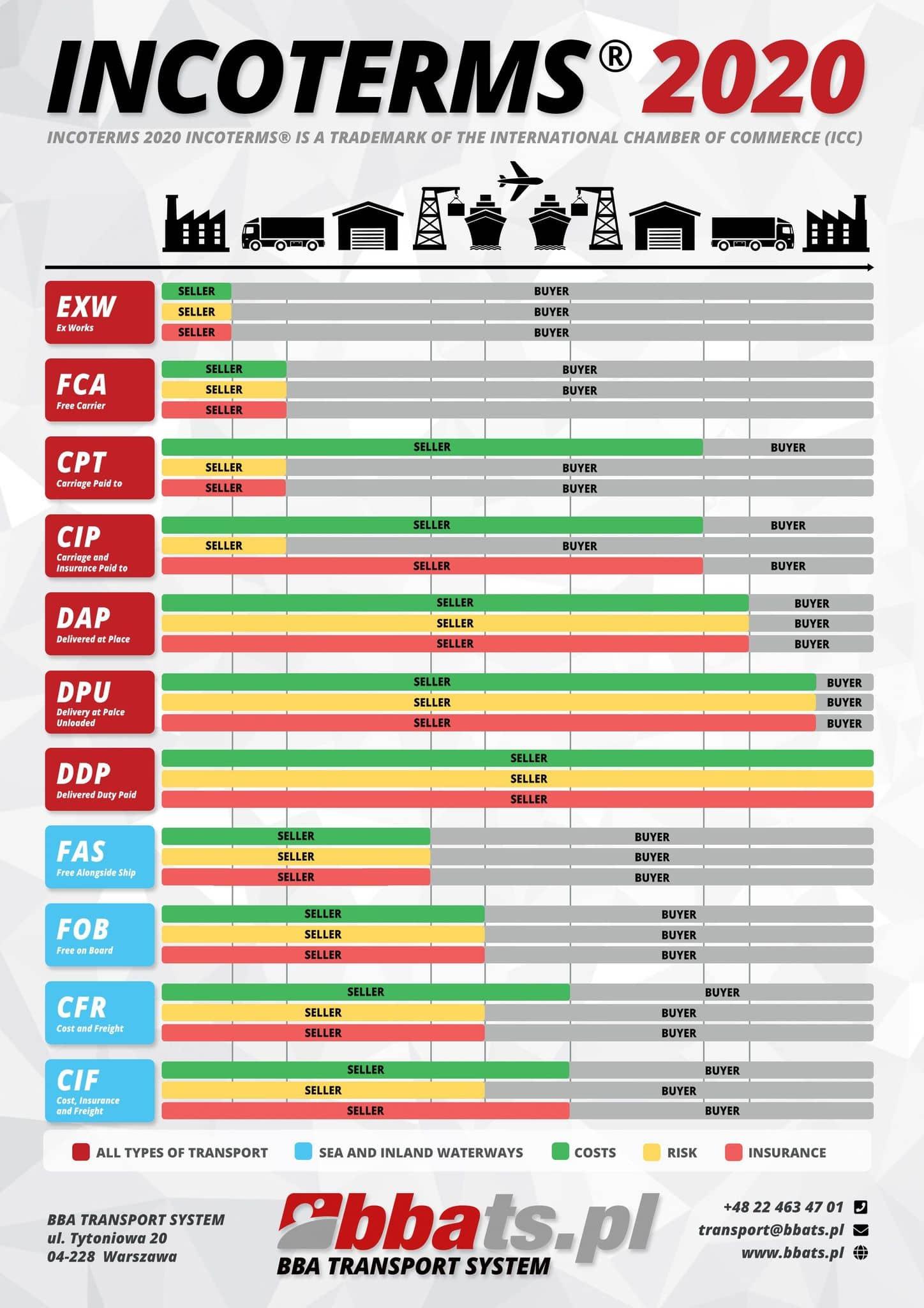 INCOTERMS 2020 - Najpopularniejsze Formuły i Najważniejsze ...