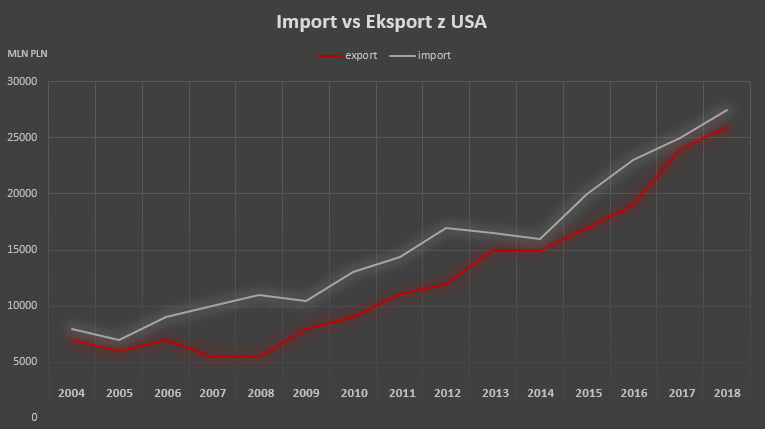 Transport z USA import vs eksport wykres