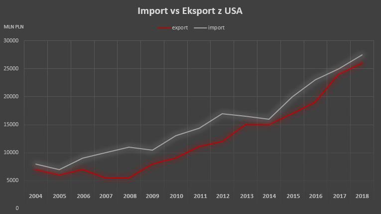 Transport z USA import vs eksport wykres
