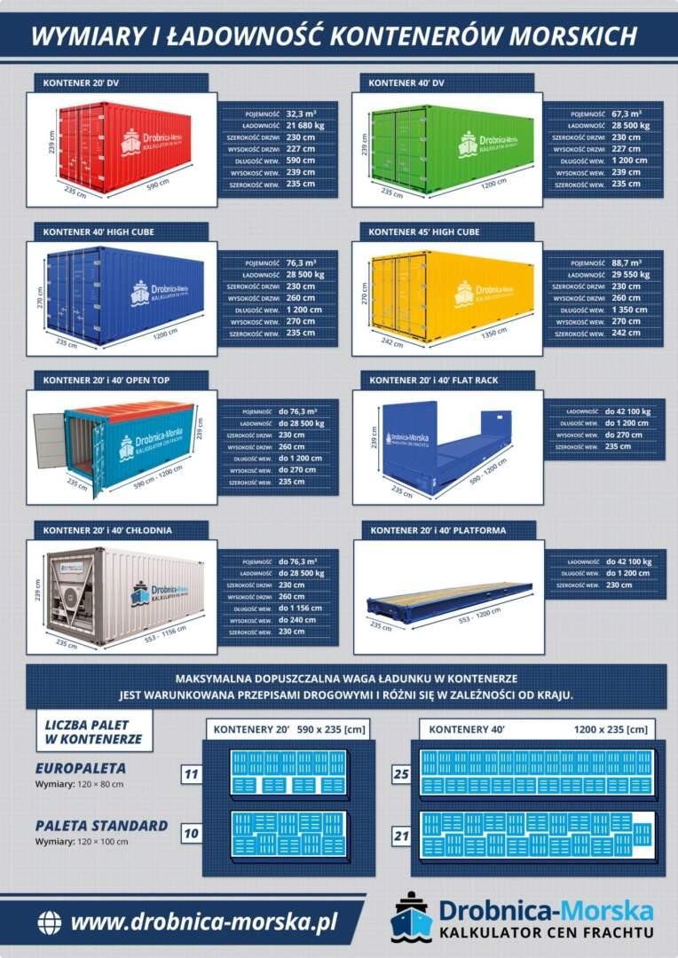 Grafika zbiorcza przedstawiająca wszystkie najpopularniejsze rodzaje kontenerów wraz z ich wymiarami.