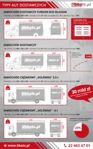 Typy aut dostawczych, Samochody dostawcze, furgon, blaszak 1,5 t, Samochód ciężarowy solówka 3,5 t, samochód dostawczy 6 t, europaleta, rynek transportowy w Polsce.