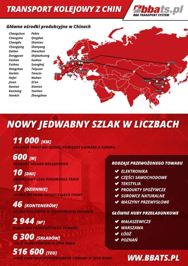Transport Kolejowy z Chin Kontenerów - infografika