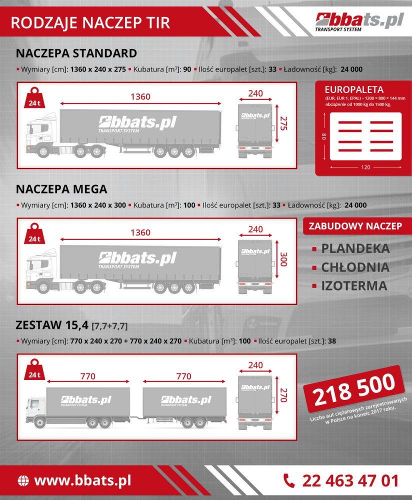 Transport Międzynarodowy. Infografika ukazująca zestawy drogowe najczęściej wykorzystywane na długich dystansach.