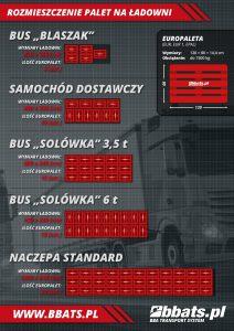 Transport samochodowy. Rozmieszczenie palet w najpopularniejszych rodzajach nadwozi samochodowych: bus, solówka, naczepa.