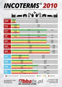Incoterms 2010 BBA Transport System Infografika