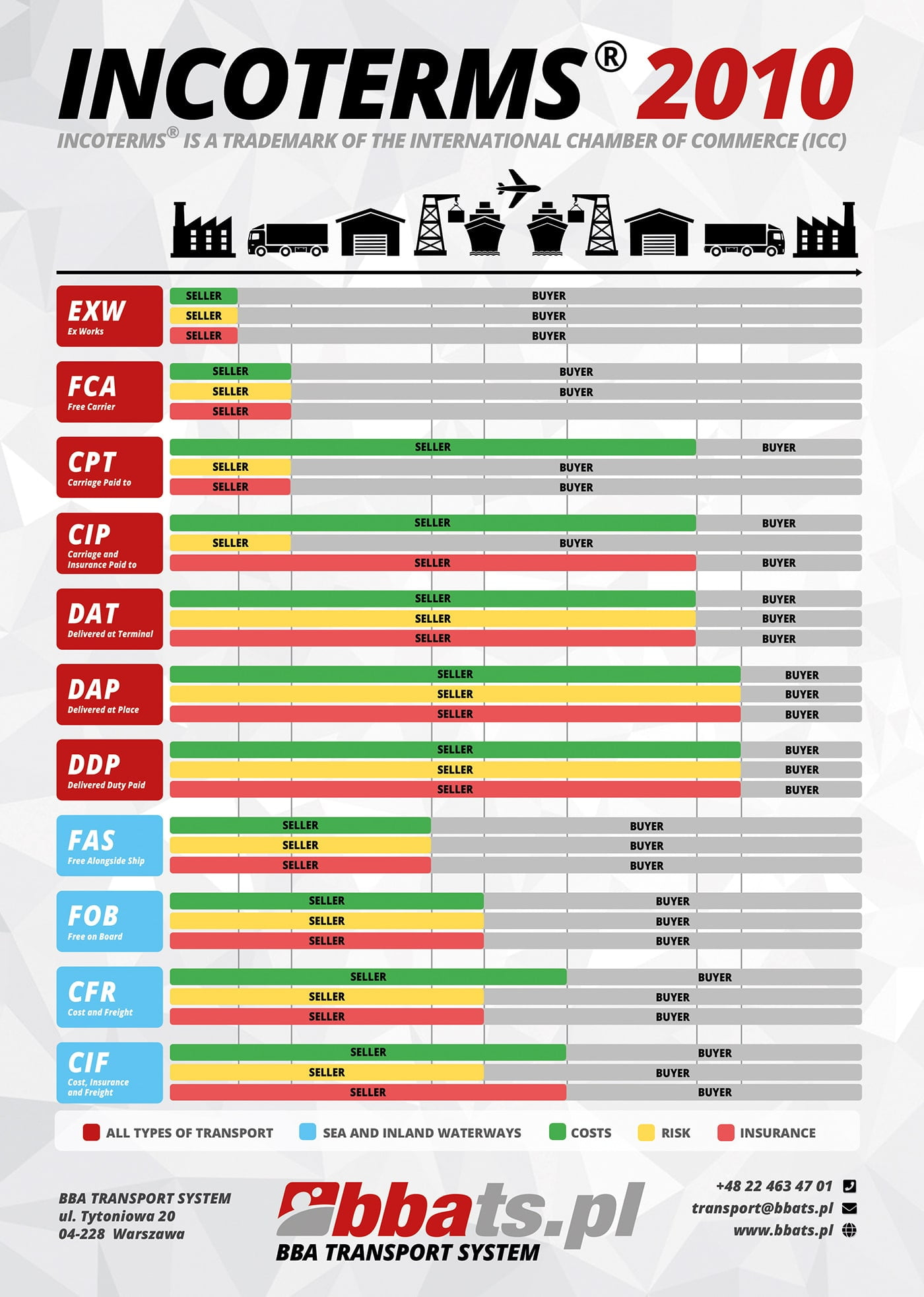 Incoterms 2010 Transport z USA BBA Transport System Infografika