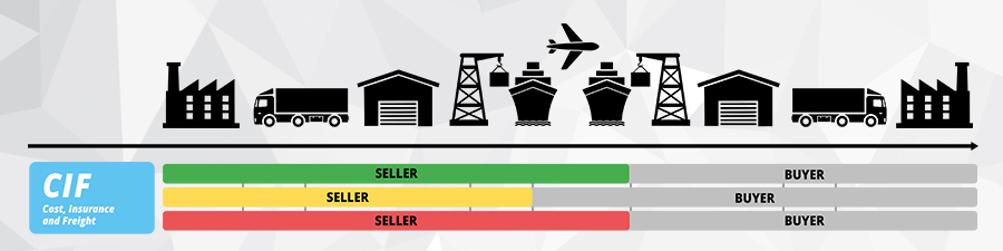 Incoterms® 2010 Koszt ubezpieczenia pokrywany przez sprzedającego aż do rozładunku w porcie docelowym.