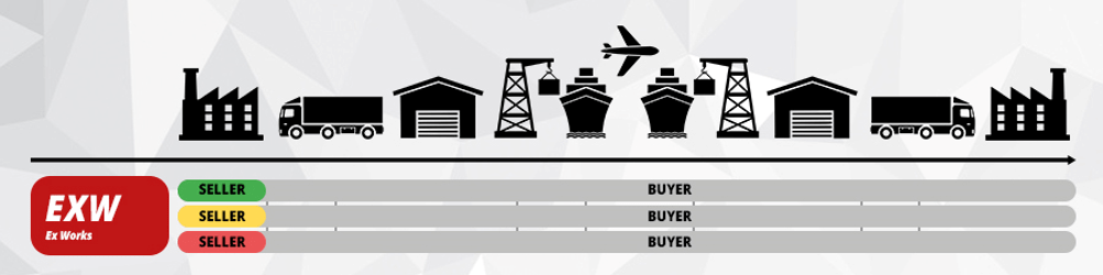 Incoterms® 2010 Niskie zaangażowanie, koszty i ryzyko sprzedającego.