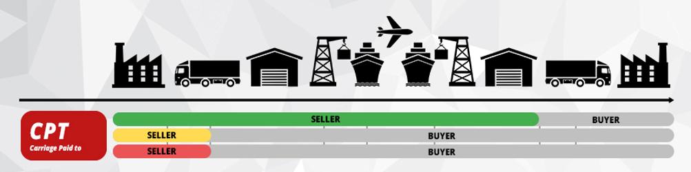 Incoterms® 2010 Koszta po stronie sprzedawcy aż do drugiego magazynu przeładunkowego.