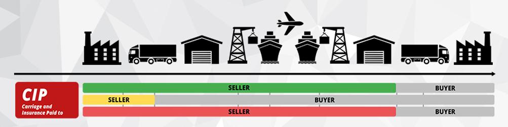 Incoterms® 2010 Koszta ubezpieczenia przesyłki aż do odbioru pokrywa sprzedający.