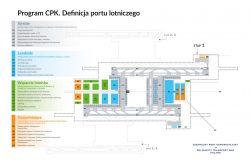 Centralny Port Komunikacyjny. Plan portu komunikacyjnego w Baranowie w oparciu o definicję portu lotniczego.