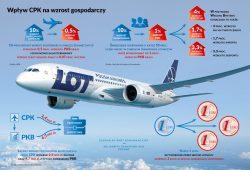 Centralny Port Komunikacyjny CPK. Grafika przedstawia samolot PLL LOT oraz wskaźniki ekonomiczne zwiększające możliwości polskiej gospodarki.