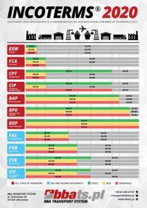 Inocterms 2020 infografika przedstawiająca etapy odpowiedzialności sprzedawcy i kupującego za transport. W przypadku transportu fotowoltaiki zazwyczaj działa się na regułach EXW i FOB, czyli odpowiedzialności sprzedającego odpowiednio: do odbioru towaru z magazynu i do załadunku na ustalony środek transportu.